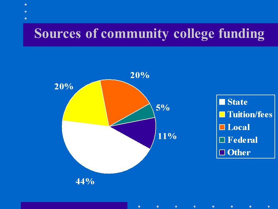 Sources of community college funding
