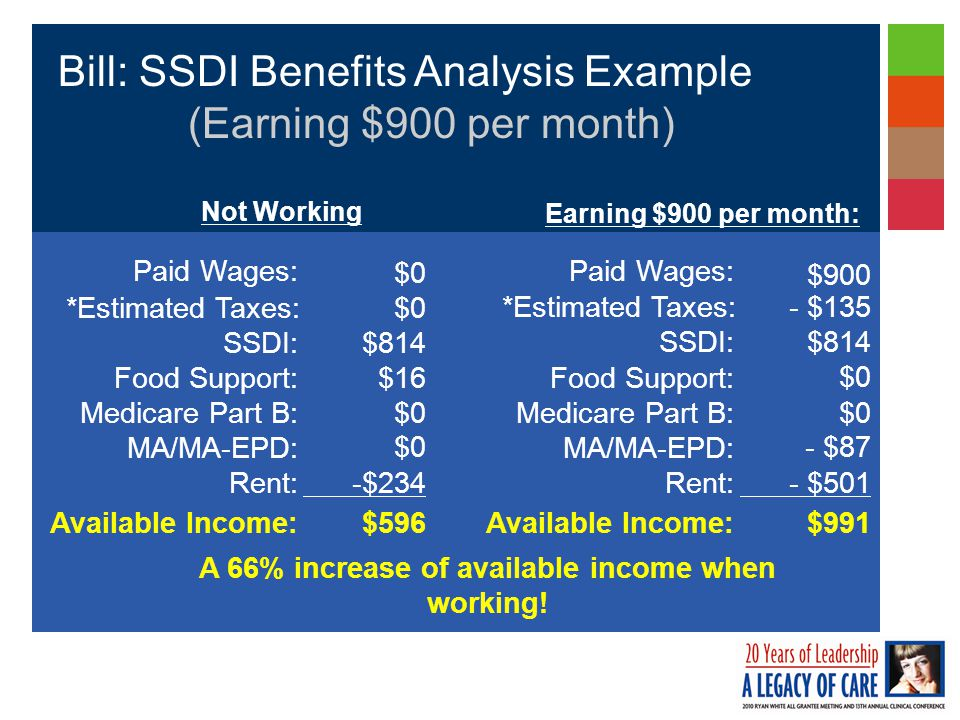Bill: SSDI Benefits Analysis Example (Earning $900 per month) $596Available Income: -$234Rent: $0 MA/MA-EPD: $0Medicare Part B: $16Food Support: $814SSDI: $0*Estimated Taxes: $0 Paid Wages: Not Working Earning $900 per month: $991 Available Income: - $501 Rent: - $87 MA/MA-EPD: $0 Medicare Part B: $0 Food Support: $814 SSDI: - $135 *Estimated Taxes: $900 Paid Wages: A 66% increase of available income when working!