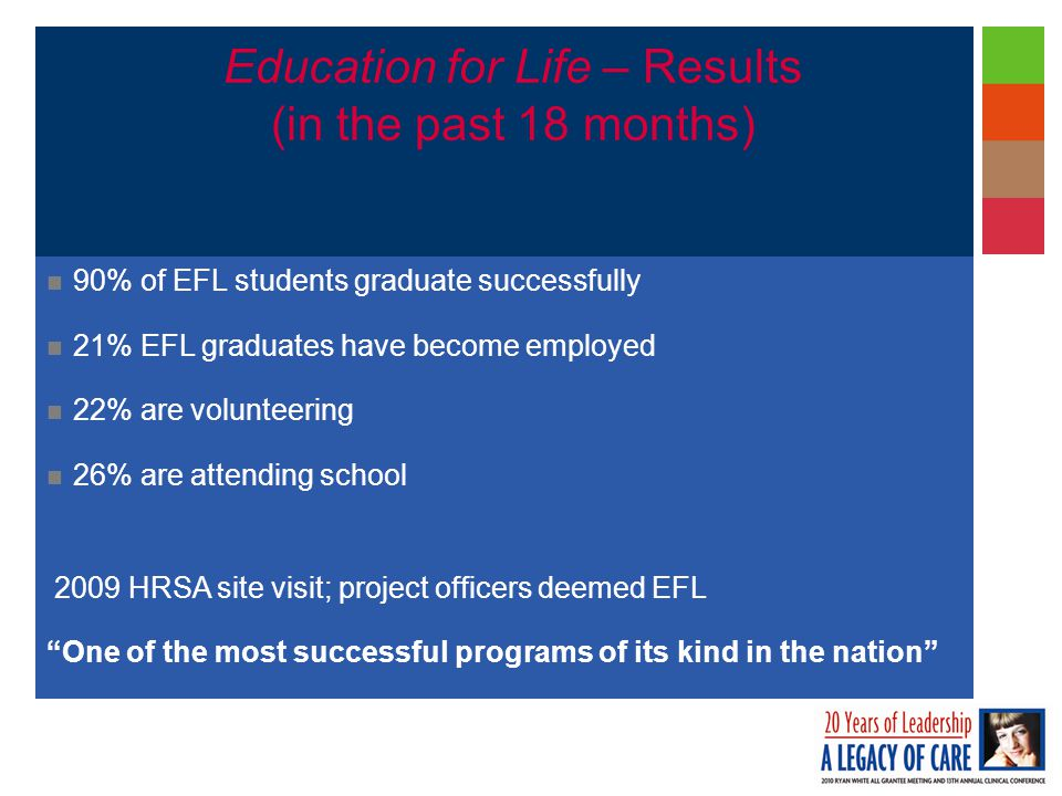 Education for Life – Results (in the past 18 months) 90% of EFL students graduate successfully 21% EFL graduates have become employed 22% are volunteering 26% are attending school 2009 HRSA site visit; project officers deemed EFL One of the most successful programs of its kind in the nation