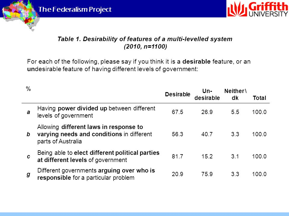 The Federalism Project For each of the following, please say if you think it is a desirable feature, or an undesirable feature of having different lev