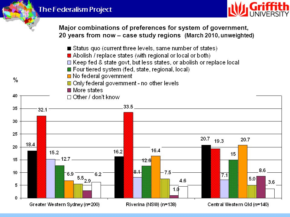 The Federalism Project Major combinations of preferences for system of government, 20 years from now – case study regions (March 2010, unweighted)