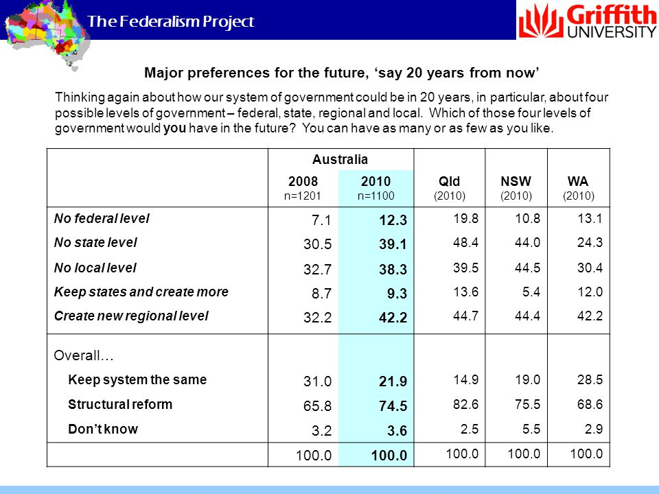 The Federalism Project Major preferences for the future, 'say 20 years from now' Australia 2008 n=1201 2010 n=1100 Qld (2010) NSW (2010) WA (2010) No