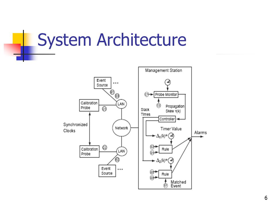 6 System Architecture