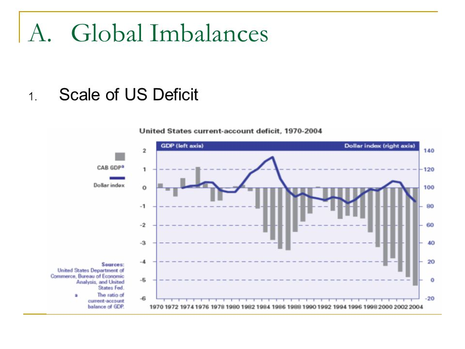 A.Global Imbalances 1. Scale of US Deficit