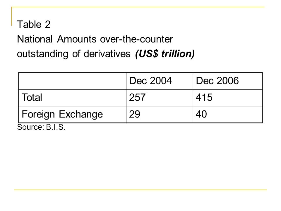 Table 2 National Amounts over-the-counter outstanding of derivatives (US$ trillion) Source: B.I.S.