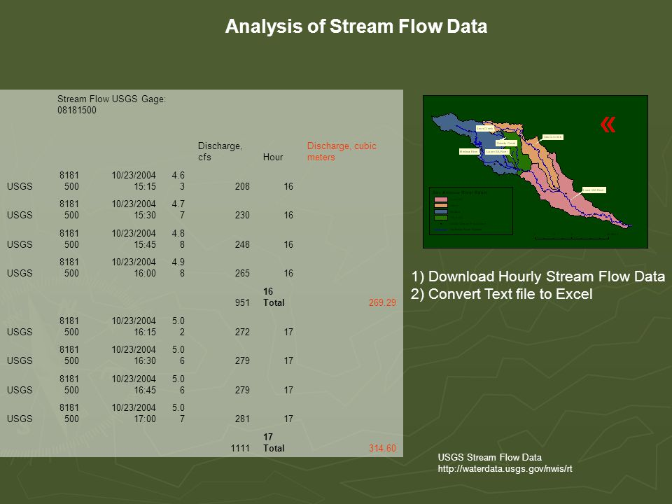 Analysis of Stream Flow Data Stream Flow USGS Gage: 08181500 Discharge, cfsHour Discharge, cubic meters USGS 8181 500 10/23/2004 15:15 4.6 320816 USGS 8181 500 10/23/2004 15:30 4.7 723016 USGS 8181 500 10/23/2004 15:45 4.8 824816 USGS 8181 500 10/23/2004 16:00 4.9 826516 951 16 Total269.29 USGS 8181 500 10/23/2004 16:15 5.0 227217 USGS 8181 500 10/23/2004 16:30 5.0 627917 USGS 8181 500 10/23/2004 16:45 5.0 627917 USGS 8181 500 10/23/2004 17:00 5.0 728117 1111 17 Total314.60 USGS Stream Flow Data http://waterdata.usgs.gov/nwis/rt 1) Download Hourly Stream Flow Data 2) Convert Text file to Excel
