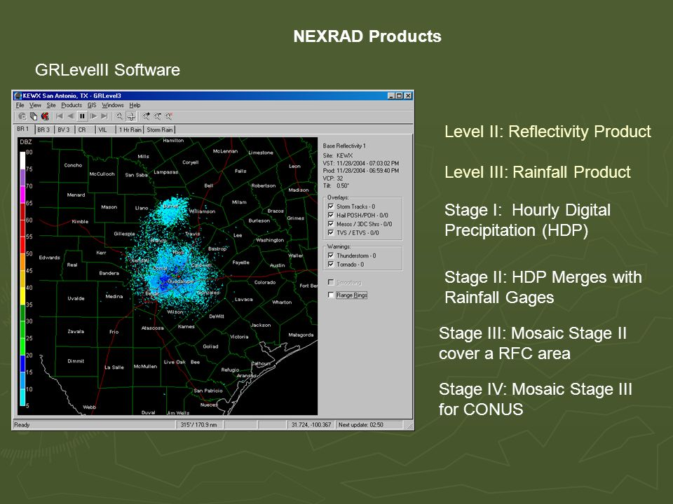 NEXRAD Products GRLevelII Software Stage I: Hourly Digital Precipitation (HDP) Stage II: HDP Merges with Rainfall Gages Stage III: Mosaic Stage II cover a RFC area Stage IV: Mosaic Stage III for CONUS Level II: Reflectivity Product Level III: Rainfall Product