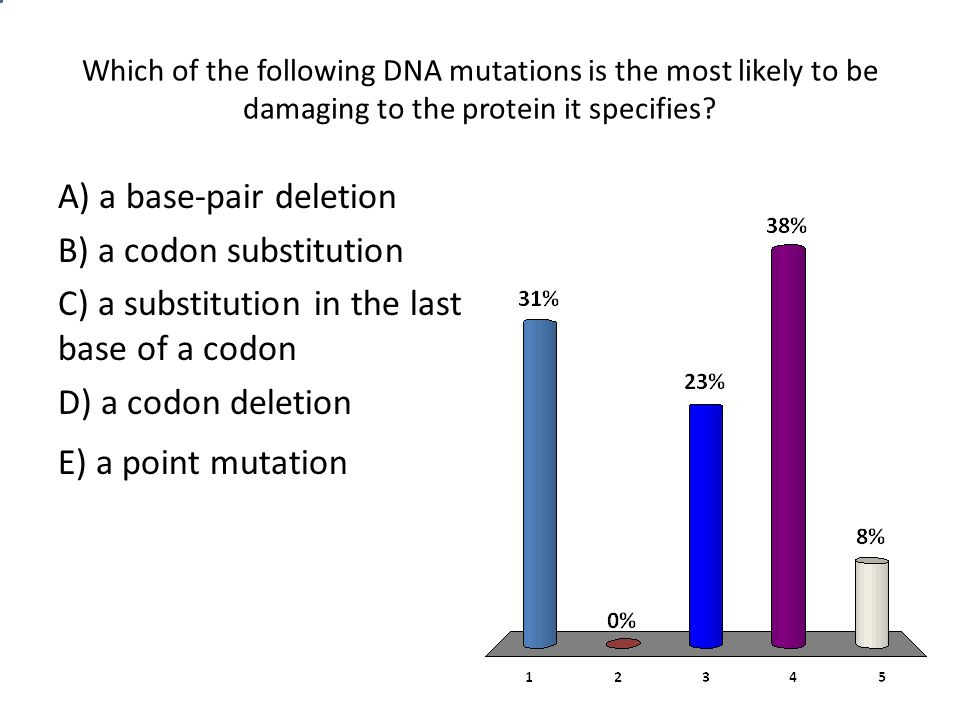 Which of the following DNA mutations is the most likely to be damaging to the protein it specifies.