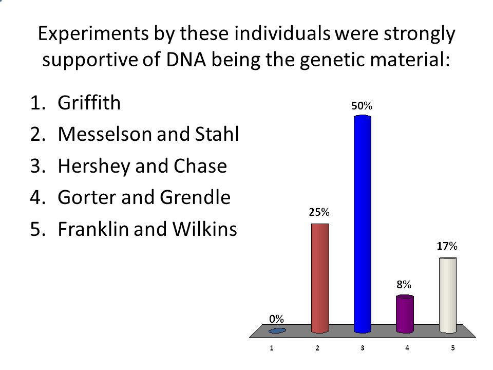 Experiments by these individuals were strongly supportive of DNA being the genetic material: 1.Griffith 2.Messelson and Stahl 3.Hershey and Chase 4.Gorter and Grendle 5.Franklin and Wilkins