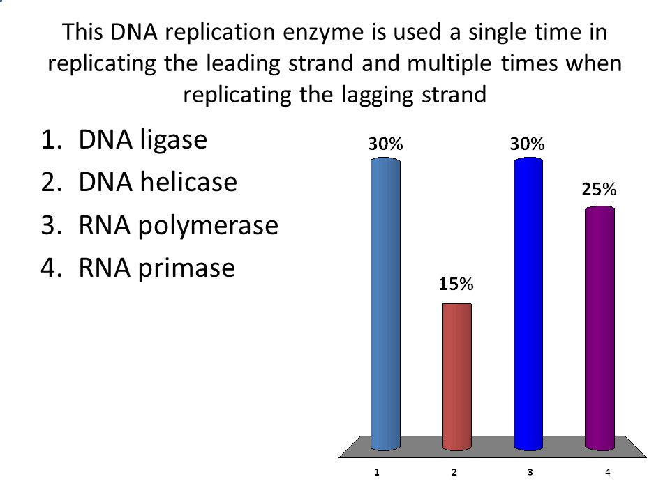 This DNA replication enzyme is used a single time in replicating the leading strand and multiple times when replicating the lagging strand 1.DNA ligase 2.DNA helicase 3.RNA polymerase 4.RNA primase