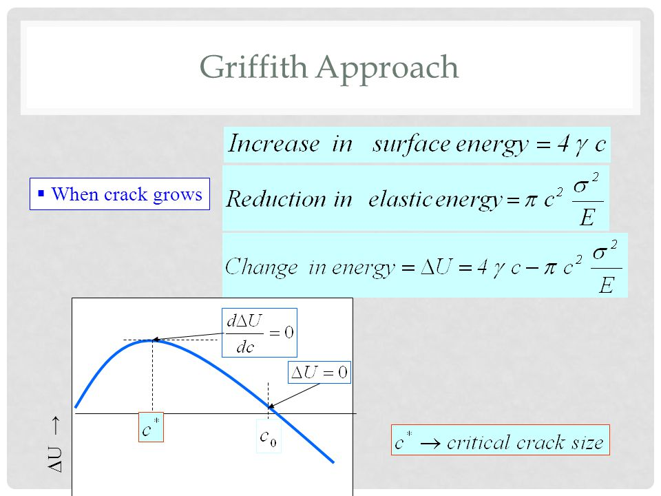 Griffith Approach  When crack grows  U →