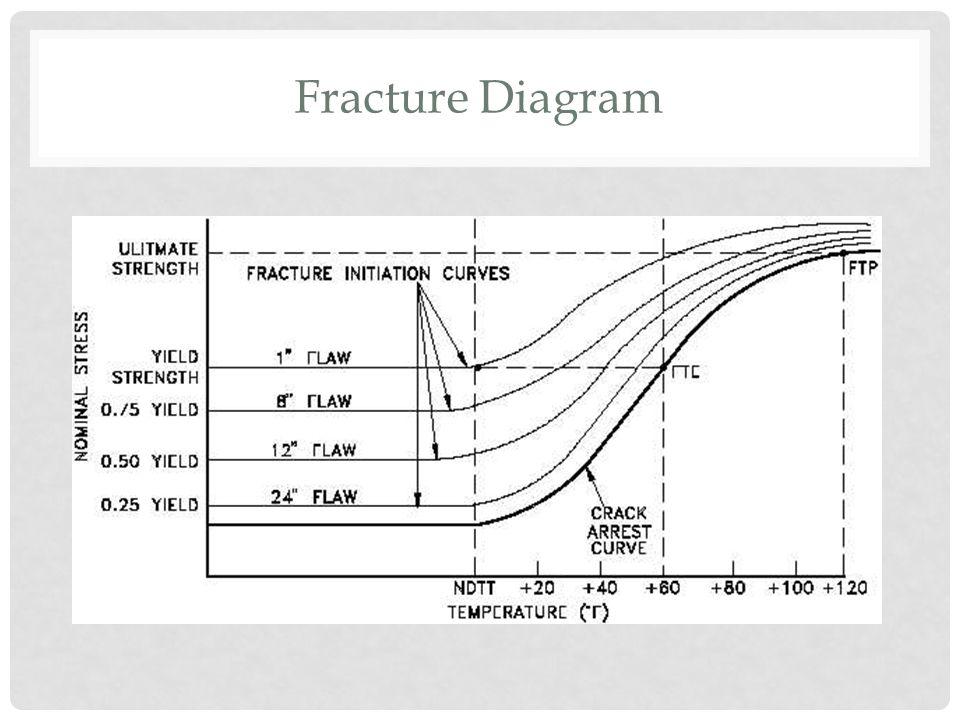Fracture Diagram