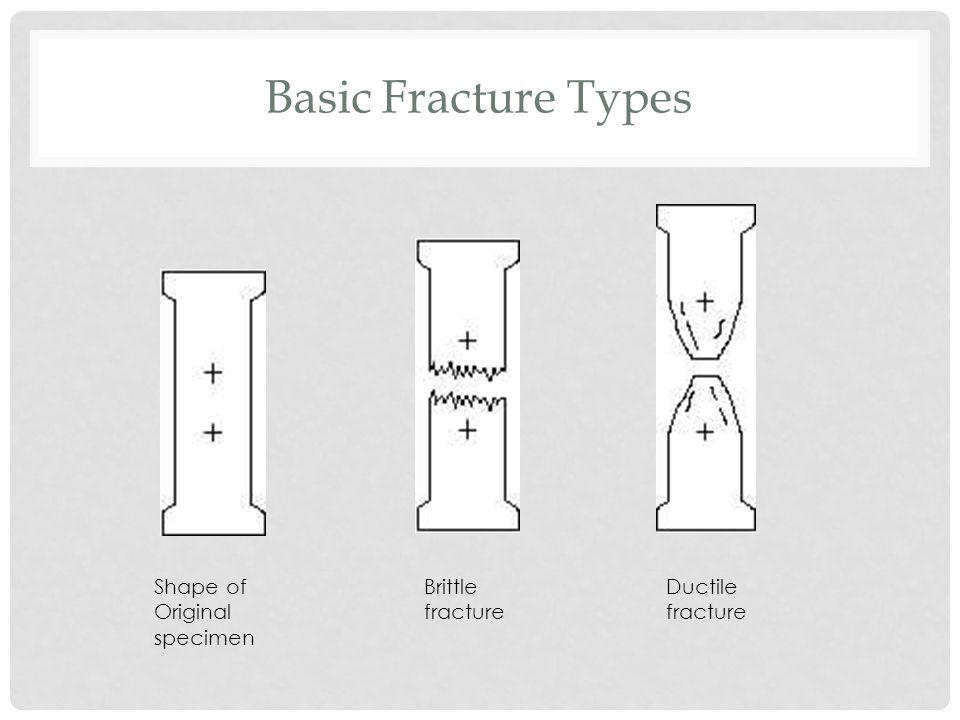 Basic Fracture Types Shape of Original specimen Brittle fracture Ductile fracture