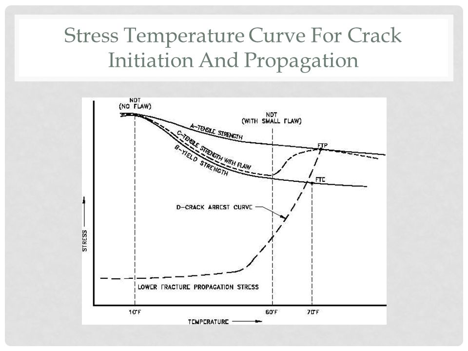 Stress Temperature Curve For Crack Initiation And Propagation