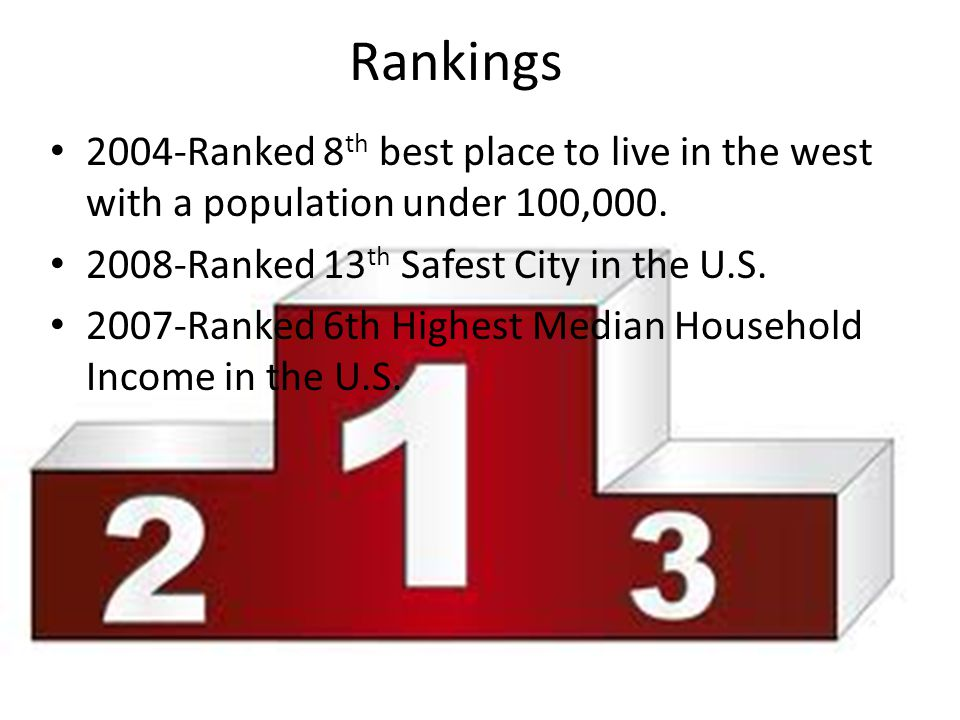 Rankings 2004-Ranked 8 th best place to live in the west with a population under 100,000. 2008-Ranked 13 th Safest City in the U.S. 2007-Ranked 6th Hi