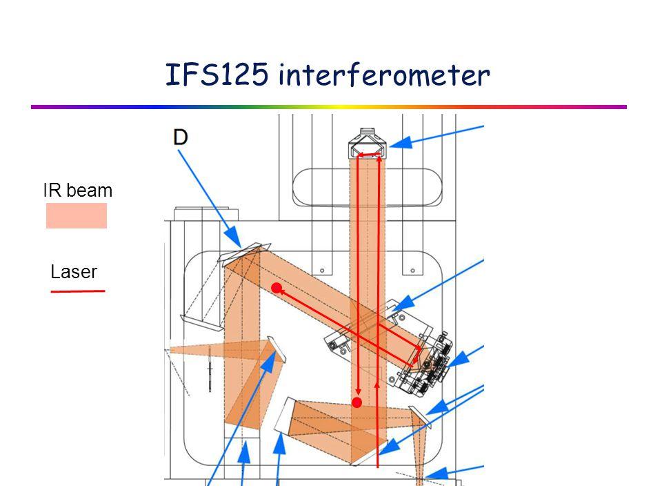 IFS125 interferometer IR beam Laser