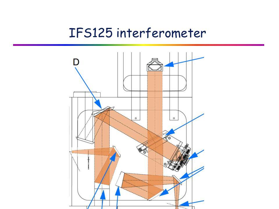 IFS125 interferometer