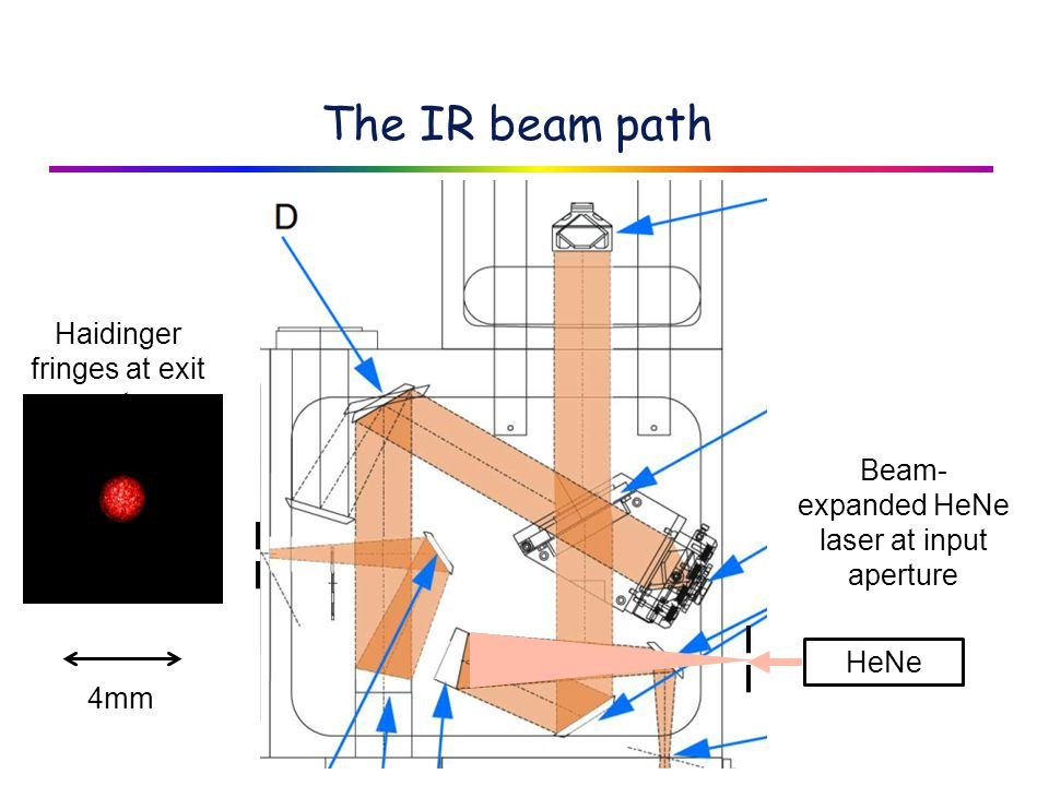 The IR beam path HeNe Beam- expanded HeNe laser at input aperture Haidinger fringes at exit aperture 4mm