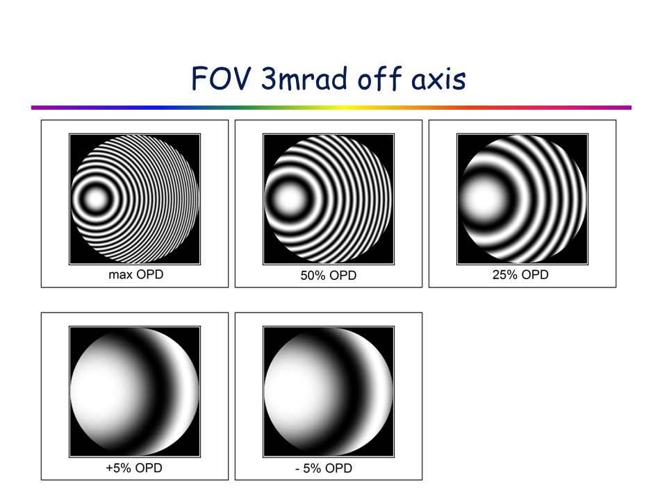 FOV 3mrad off axis