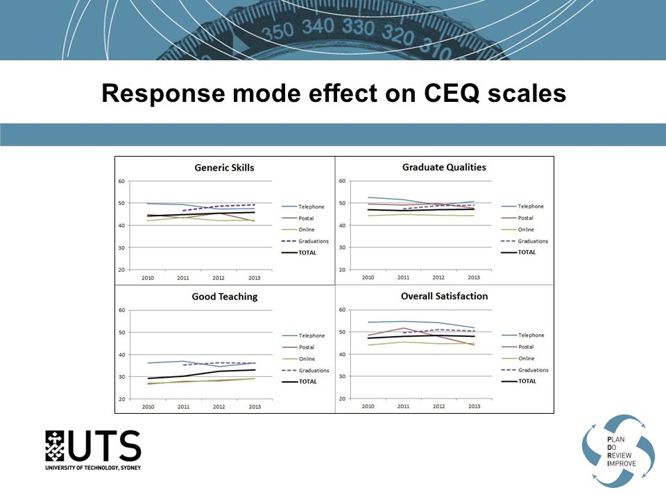 Response mode effect on CEQ scales