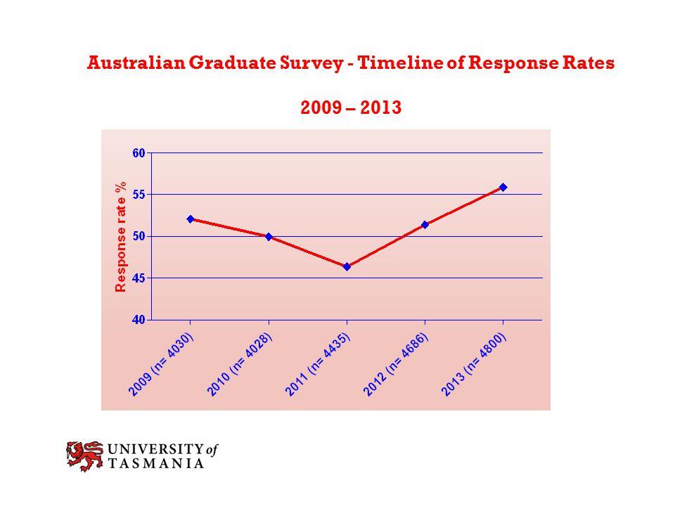 Australian Graduate Survey - Timeline of Response Rates 2009 – 2013