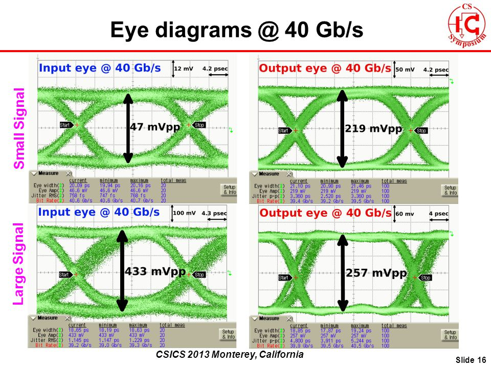 CSICS 2013 Monterey, California Eye diagrams @ 40 Gb/s Slide 16 Small Signal Large Signal