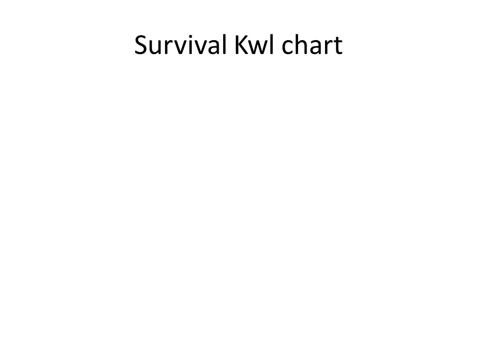 Survival Kwl chart