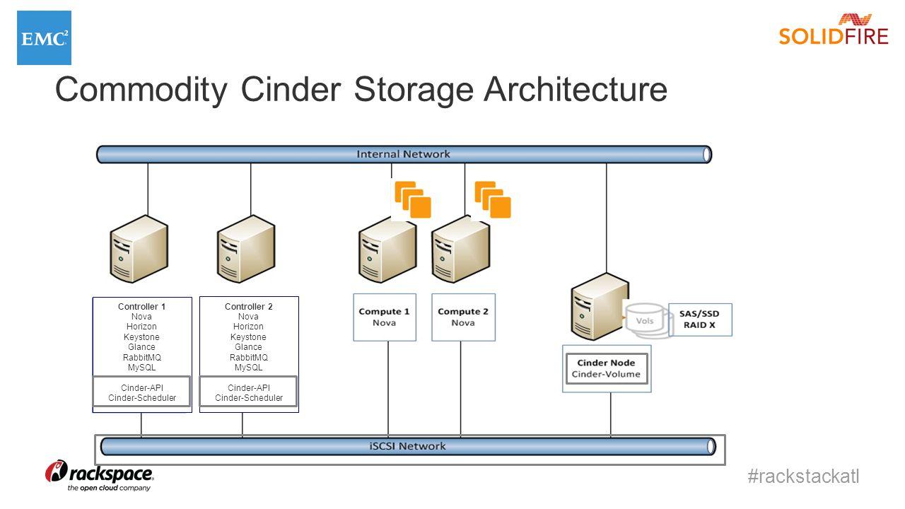 #rackstackatl Commodity Cinder Storage Architecture Controller 1 Nova Horizon Keystone Glance RabbitMQ MySQL Cinder-API Cinder-Scheduler Controller 2 Nova Horizon Keystone Glance RabbitMQ MySQL Cinder-API Cinder-Scheduler