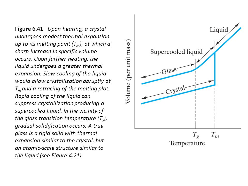 Figure 6.41 Upon heating, a crystal undergoes modest thermal expansion up to its melting point (T m ), at which a sharp increase in specific volume occurs.