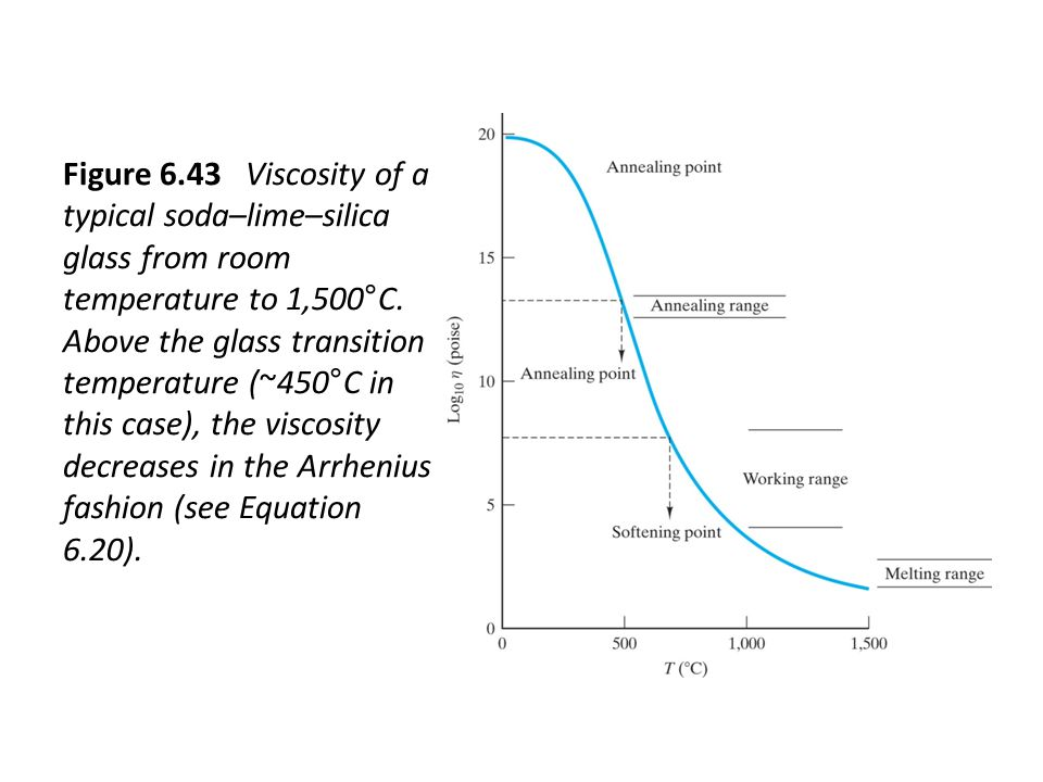 Figure 6.43 Viscosity of a typical soda–lime–silica glass from room temperature to 1,500°C.