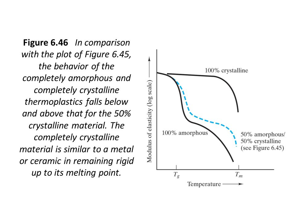 Figure 6.46 In comparison with the plot of Figure 6.45, the behavior of the completely amorphous and completely crystalline thermoplastics falls below and above that for the 50% crystalline material.