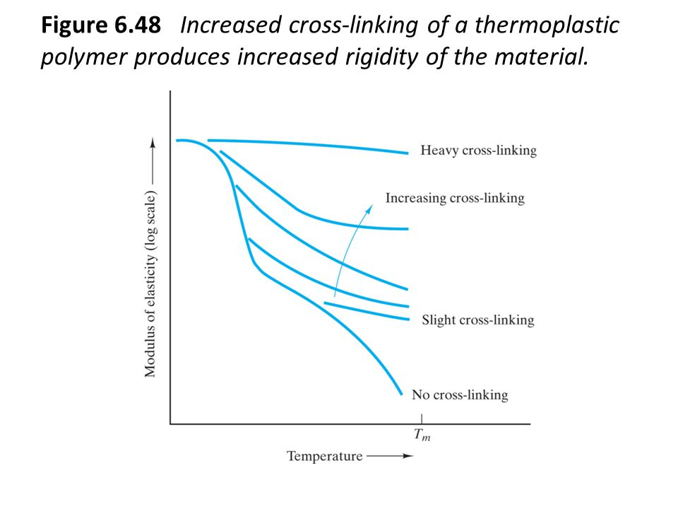 Figure 6.48 Increased cross-linking of a thermoplastic polymer produces increased rigidity of the material.