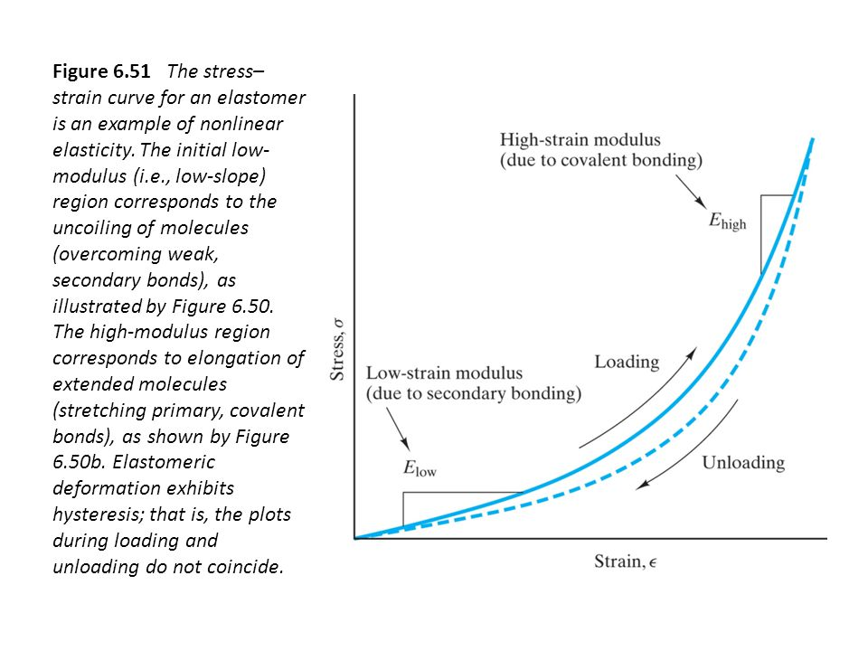 Figure 6.51 The stress– strain curve for an elastomer is an example of nonlinear elasticity.