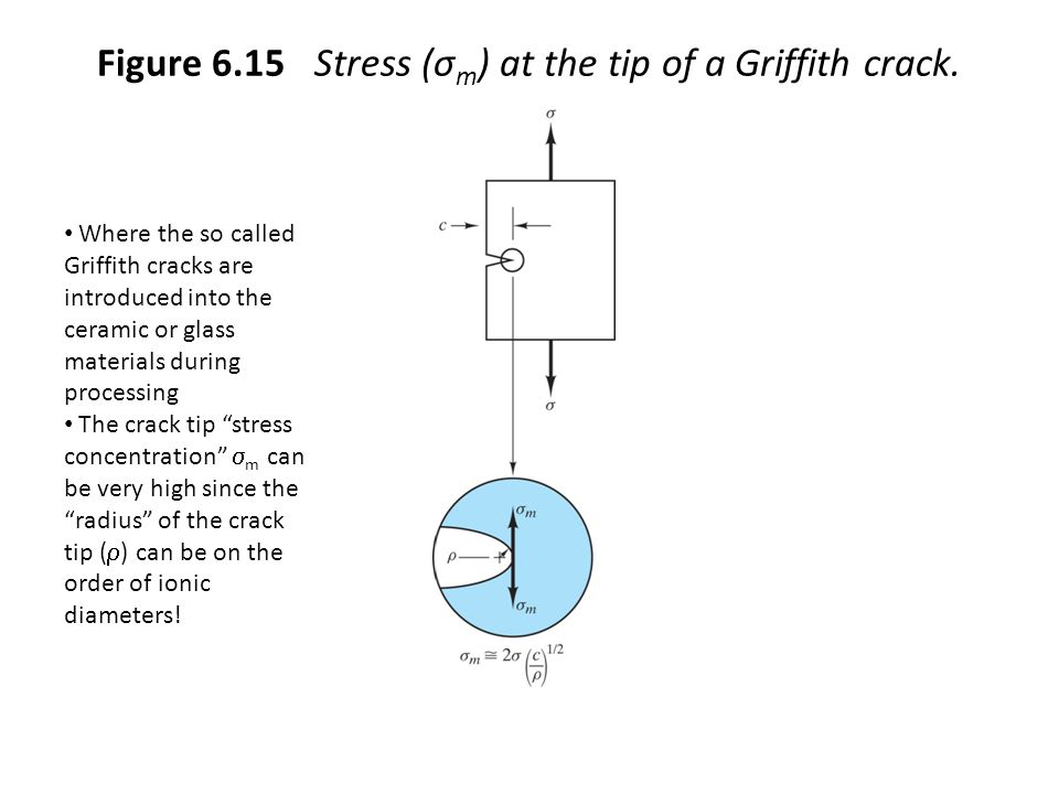 Figure 6.15 Stress (σ m ) at the tip of a Griffith crack.