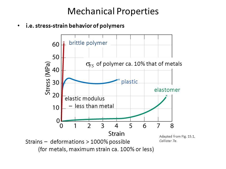 Mechanical Properties i.e. stress-strain behavior of polymers brittle polymer plastic elastomer  FS of polymer ca. 10% that of metals Strains – defor