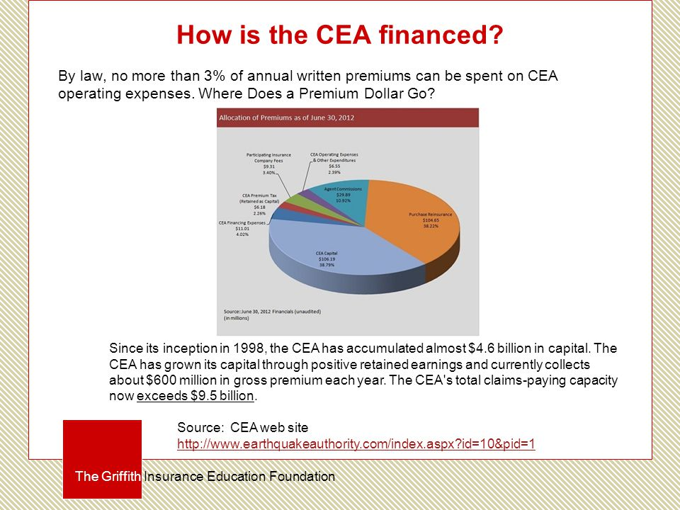 How is the CEA financed.