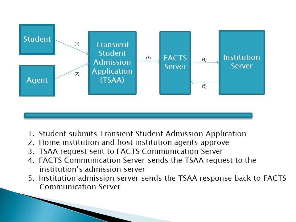 Student Agent Transient Student Admission Application (TSAA) FACTS Server Institution Server (1) (2) (3) (4) (5) 1.Student submits Transient Student Admission Application 2.Home institution and host institution agents approve 3.TSAA request sent to FACTS Communication Server 4.FACTS Communication Server sends the TSAA request to the institution's admission server 5.Institution admission server sends the TSAA response back to FACTS Communication Server