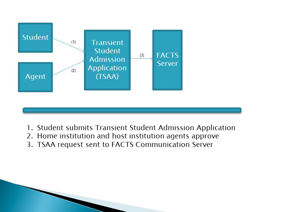 Student Agent Transient Student Admission Application (TSAA) FACTS Server Host Institution Server (1) (2) (3) (4) 1.Student submits Transient Student Admission Application 2.Home institution and host institution agents approve 3.TSAA request sent to FACTS Communication Server 4.FACTS Communication Server sends the TSAA request to the institution's admission server