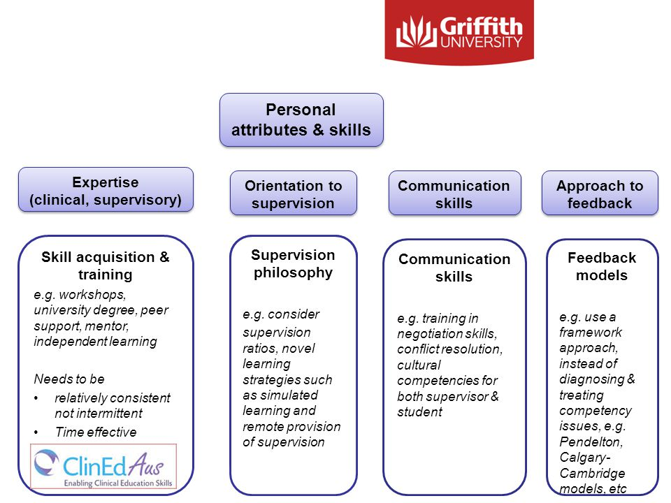 Personal attributes & skills Expertise (clinical, supervisory) Orientation to supervision Communication skills Approach to feedback Skill acquisition & training e.g.