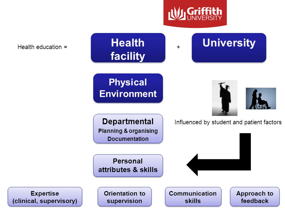 Health facility University Health education =+ Physical Environment Departmental Planning & organising Documentation Departmental Planning & organising Documentation Personal attributes & skills Expertise (clinical, supervisory) Orientation to supervision Communication skills Approach to feedback Influenced by student and patient factors