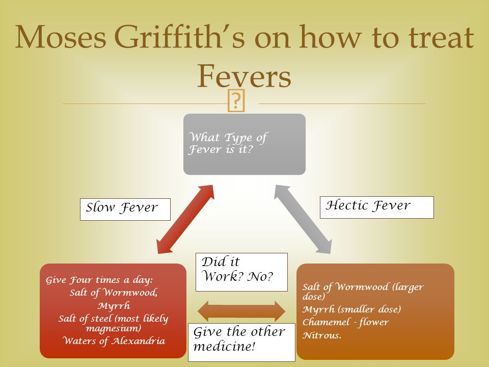  Moses Griffith's on how to treat Fevers What Type of Fever is it.
