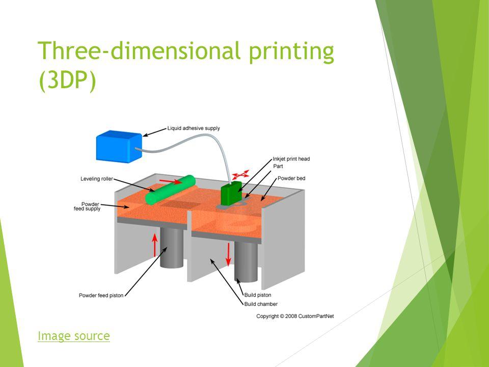 Three-dimensional printing (3DP) Image source