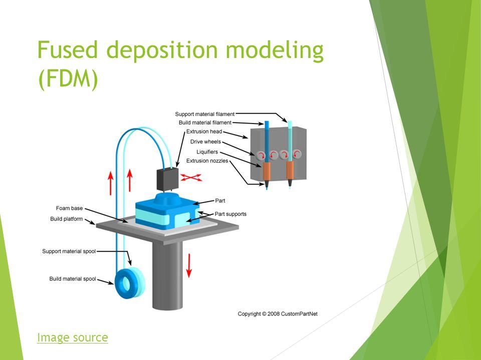 Fused deposition modeling (FDM) Image source