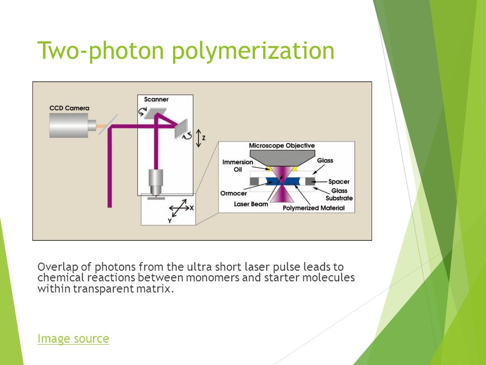 Two-photon polymerization Overlap of photons from the ultra short laser pulse leads to chemical reactions between monomers and starter molecules within transparent matrix.
