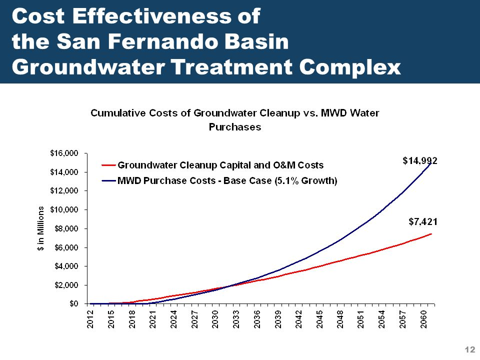 12 Cost Effectiveness of the San Fernando Basin Groundwater Treatment Complex 12