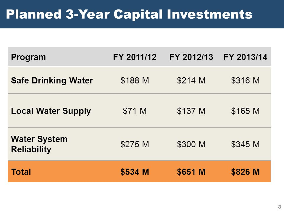 Planned 3-Year Capital Investments ProgramFY 2011/12FY 2012/13FY 2013/14 Safe Drinking Water$188 M$214 M$316 M Local Water Supply$71 M$137 M$165 M Wat