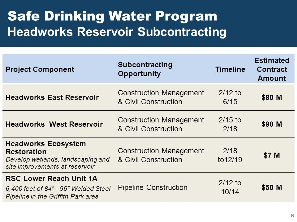 Safe Drinking Water Program Headworks Reservoir Subcontracting Project Component Subcontracting Opportunity Timeline Estimated Contract Amount Headwor
