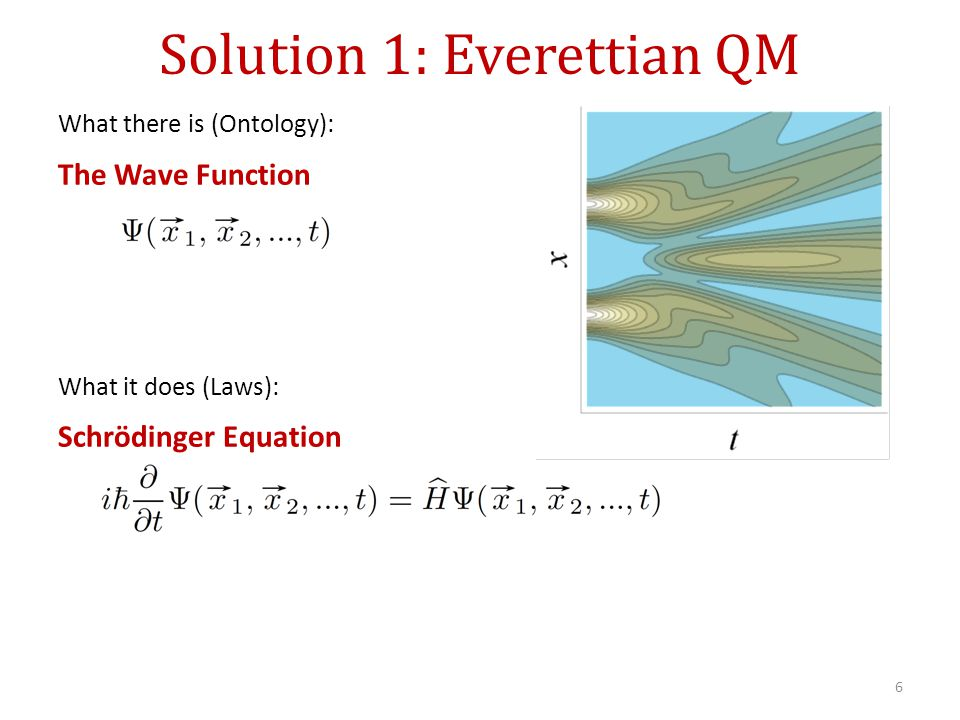 Solution 1: Everettian QM What there is (Ontology): The Wave Function What it does (Laws): Schrödinger Equation 6