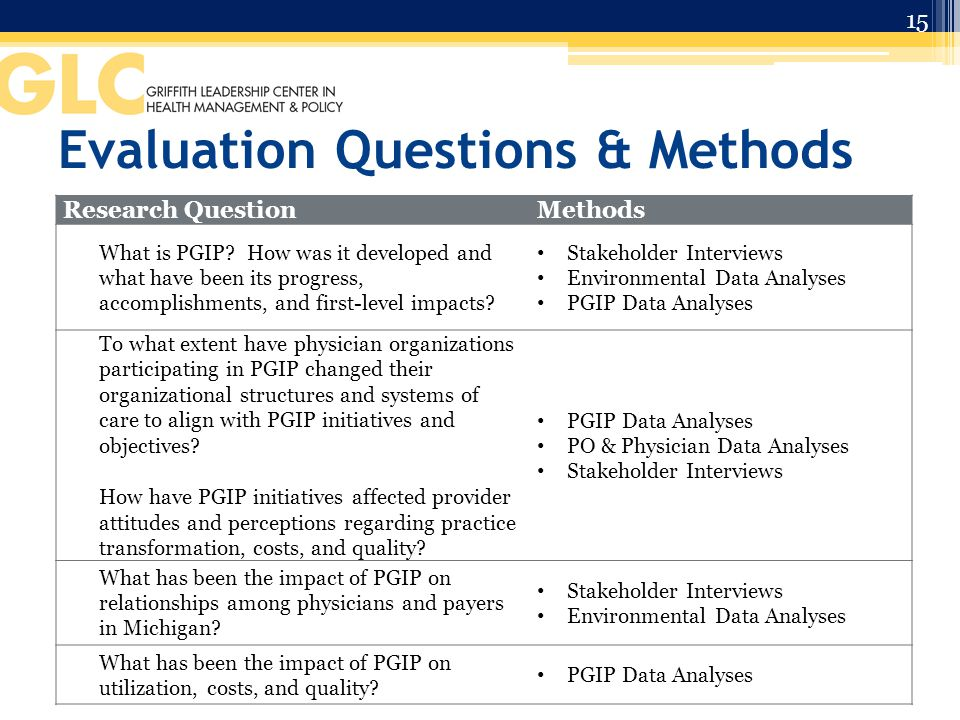 Evaluation Questions & Methods Research QuestionMethods What is PGIP.