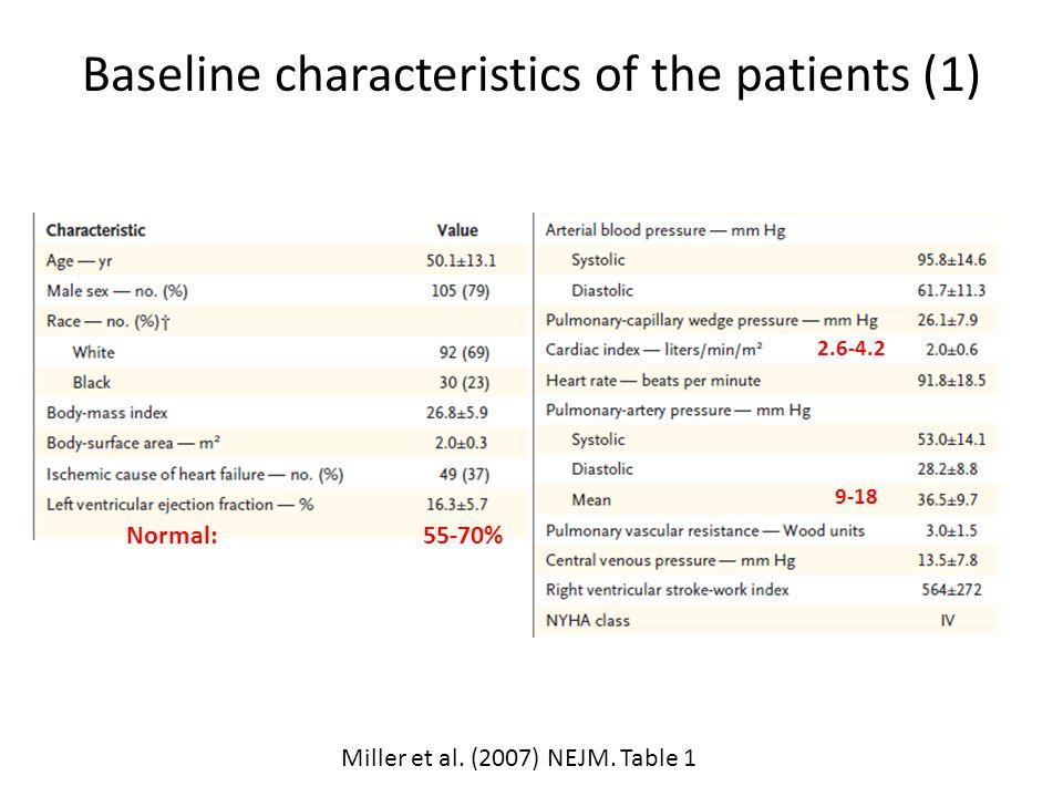 Baseline characteristics of the patients (1) Miller et al. (2007) NEJM. Table 1 Normal: 55-70% 2.6-4.2 9-18
